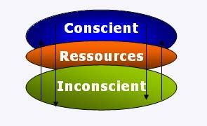 conscient ressources inconscient